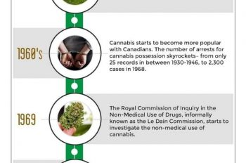 Cannabis History in Canada