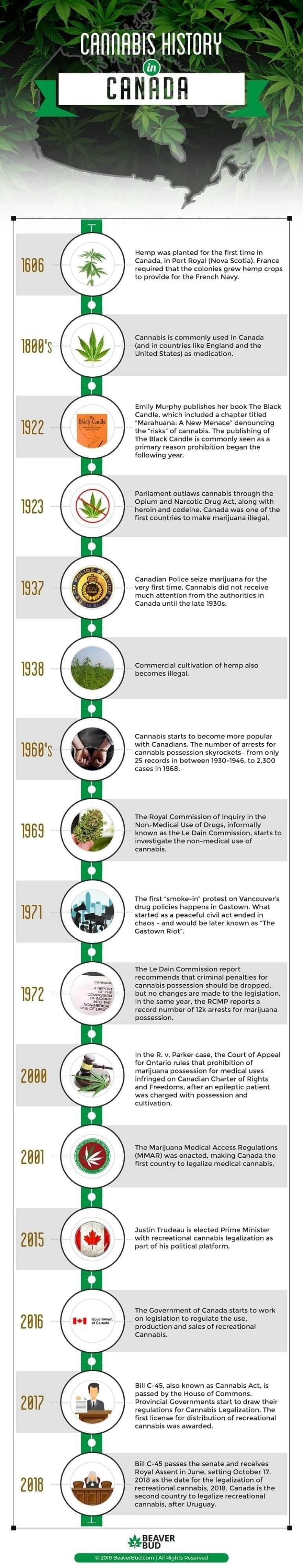 History of Marijuana in Canada
